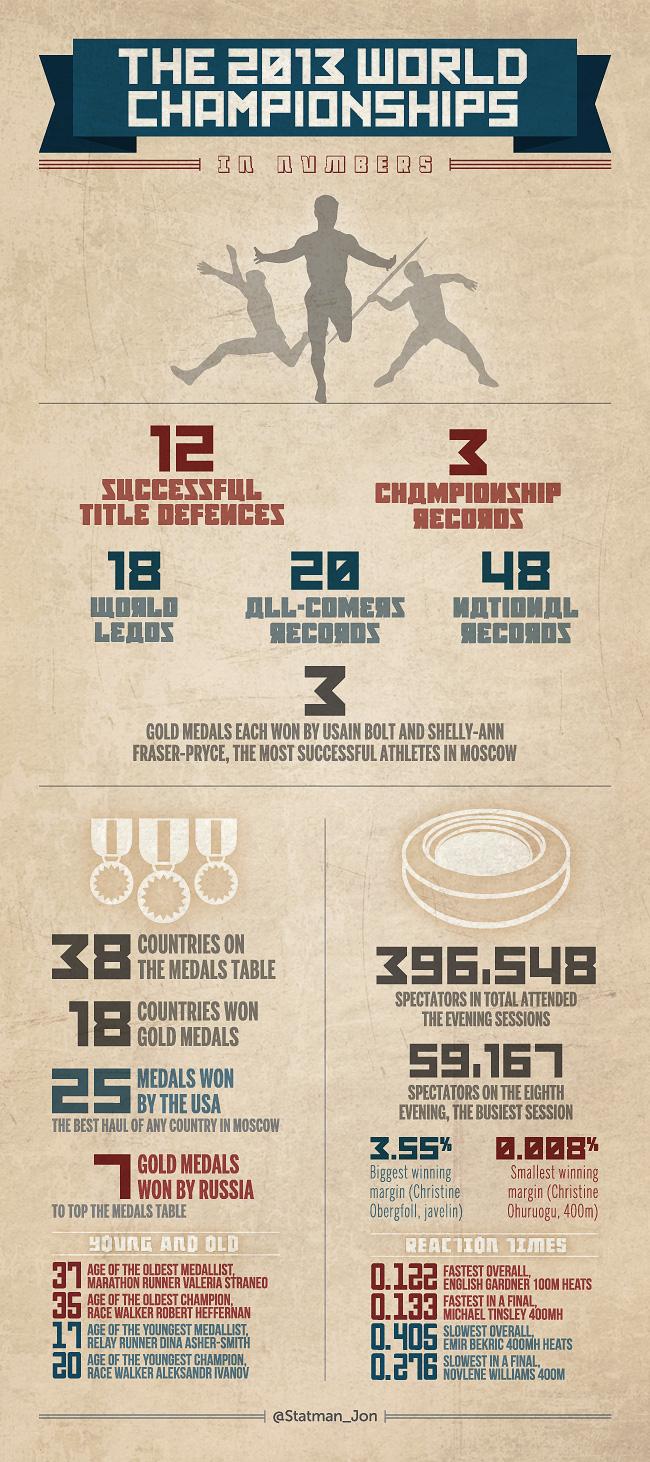 2013 World Championships athletics infographic